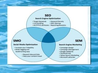 Internet Marketing Company: Provides Extra Advantage To Onli