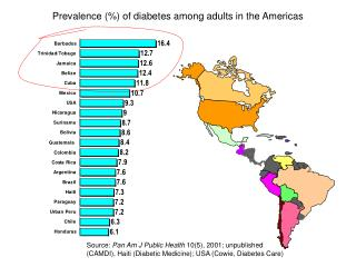 Prevalence  of diabetes among adults in the Americas