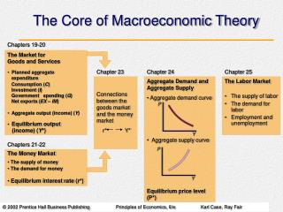 The Core of Macroeconomic Theory