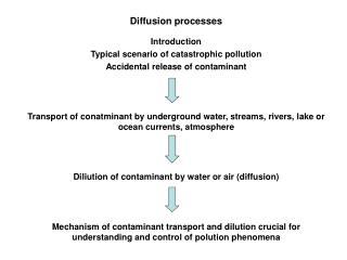 Diffusion processes