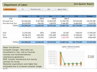 Budget 2nd qtr report