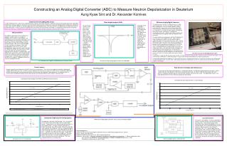 Constructing an Analog Digital Converter ADC to Measure Neutron Depolarization in Deuterium Aung Kyaw Sint and Dr. Alexa