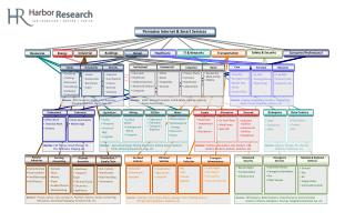 Harbor Research - M2M & Internet of Things Industry Map