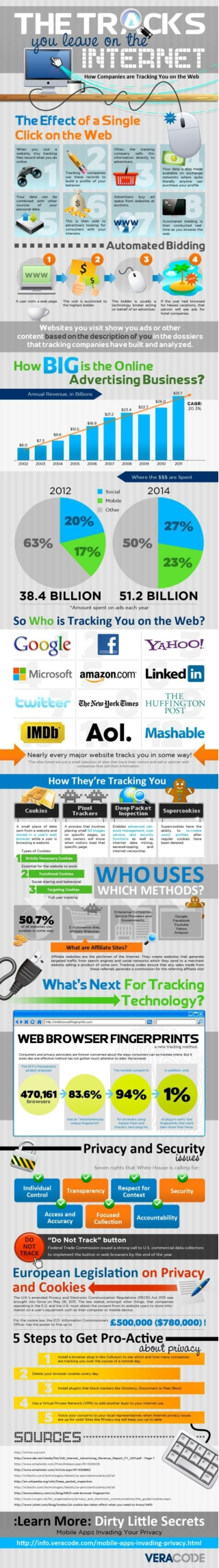 How Companies Track You on the Web