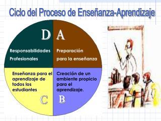Ciclo del Proceso de Ense anza-Aprendizaje