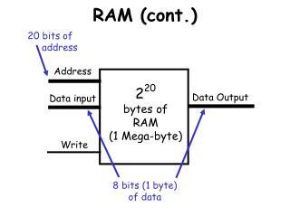 RAM cont.