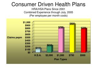 Consumer Driven Health Plans HRA