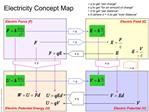 Electricity Concept Map