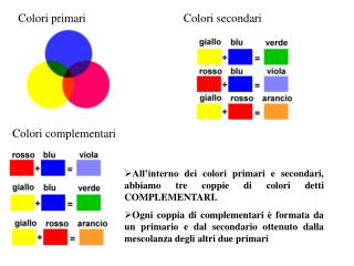 All interno dei colori primari e secondari, abbiamo tre coppie di colori detti COMPLEMENTARI. Ogni coppia di complementa