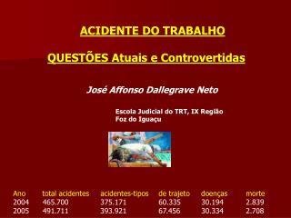 ACIDENTE DO TRABALHO  QUEST ES Atuais e Controvertidas