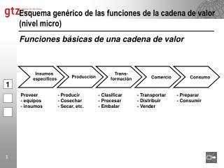 Esquema gen rico de las funciones de la cadena de valor nivel micro