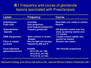 1 Frequency and course of glomerular lesions associated with Preeclampsia
