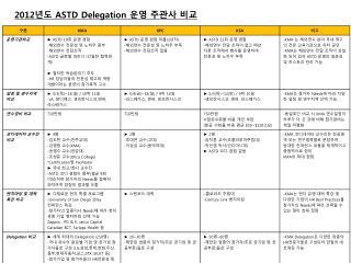 2012 ASTD Delegation