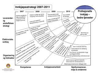 Innkj psstrategi 2007-2011