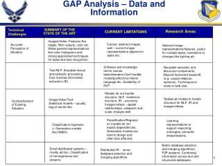 GAP Analysis   Data and Information