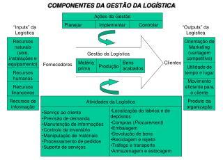 COMPONENTES DA GEST O DA LOG STICA