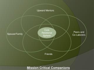 mission critical companions