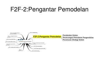 F2F-2:Pengantar Pemodelan