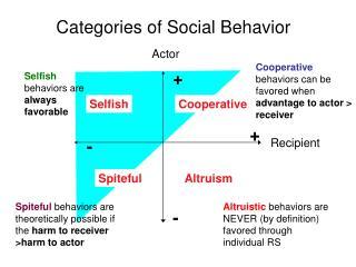 Categories of Social Behavior