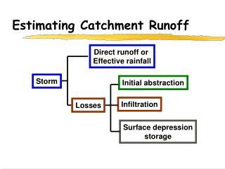 Estimating Catchment Runoff