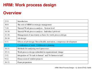 HRM: Work process design  Overview