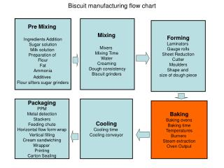 biscuit  manufacturing   process