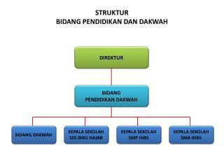 struktur bid. pendidikan dan dakwah