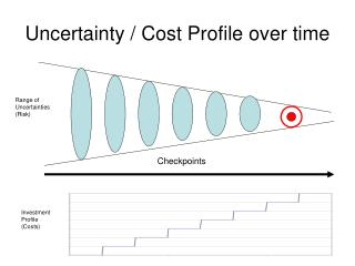 Uncertainty / Cost Profile over time