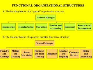 FUNCTIONAL ORGANIZATIONAL STRUCTURES