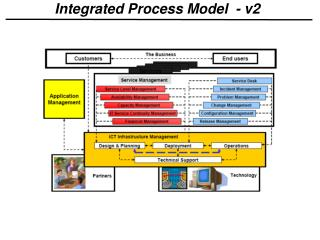 Integrated Process Model  - v2