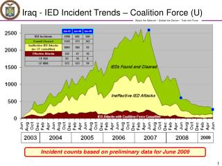 Iraq - IED Incident Trends – Coalition Force (U)