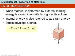 3.5 STRAIN ENERGY