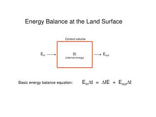 Energy Balance at the Land Surface