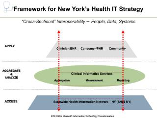 Framework for New York s Health IT Strategy