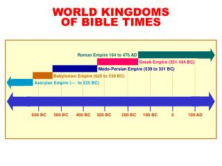 WORLD KINGDOMS OF BIBLE TIMES