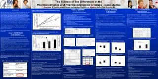 The Science of Sex Differences in the  Pharmacokinetics and Pharmacodynamics of Drugs - Case studies