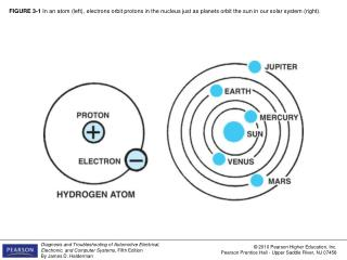 FIGURE 3-1 In an atom left, electrons orbit protons in the nucleus just as planets orbit the sun in our solar system rig