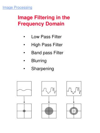 Low Pass Filter  High Pass Filter  Band pass Filter  Blurring  Sharpening