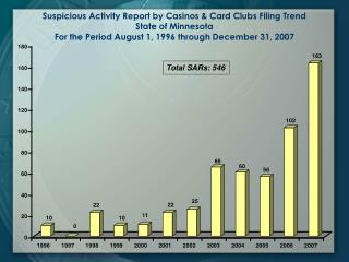 Suspicious Activity Report by Casinos  Card Clubs Filing Trend State of Minnesota For the Period August 1, 1996 through