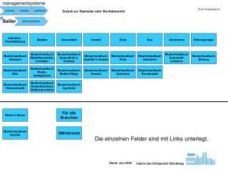 Buch-Organigramm