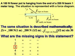 A 100 N flower pot is hanging from the end of a 200 N beam 1 meter long.  The situation is represented with a force diag
