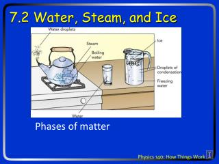 7.2 Water, Steam, and Ice