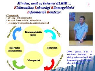 Minden, amit az Internet ELBIR  Elektronikus Lakoss gi Bunmegeloz si Inform ci s Rendszer