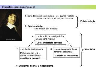 Descartes: esquema pensament
