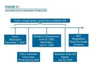 Enron Bankruptcy December 2, 2001