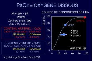 PaO2  OXYG NE DISSOUS