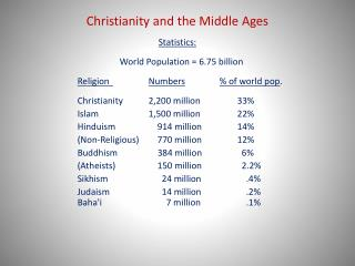 Christianity and the Middle Ages
