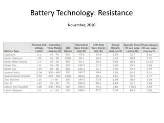 Battery Technology: Resistance  November, 2010