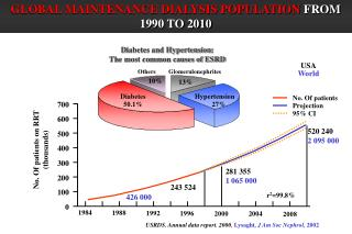 USRDS. Annual data report. 2000, Lysaght, J Am Soc Nephrol, 2002