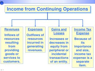 Expenses Outflows of resources incurred in generating revenues.